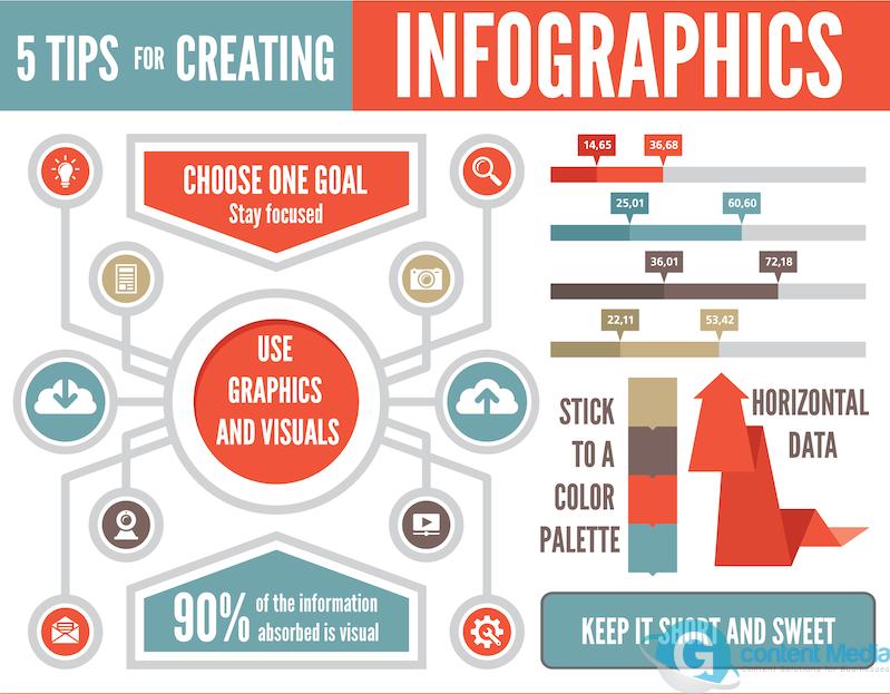 Chi phí để tạo ra Infographics sẽ tùy thuộc vào chất lượng và cách trình bày là phức tạp hay đơn giản.
