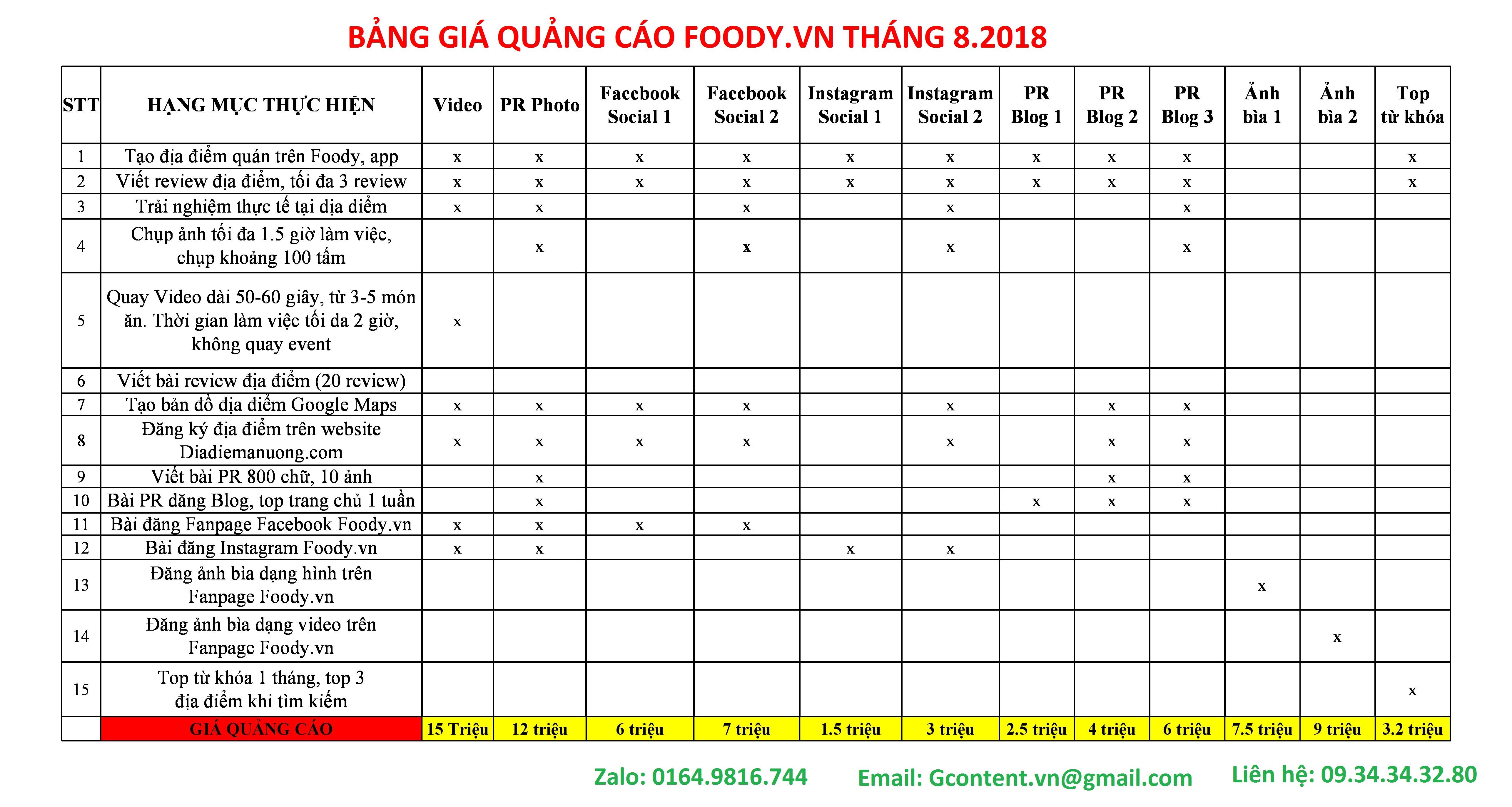 Bảng giá quảng cáo trên Foody.vn cập nhật mới nhất tháng 08/2018