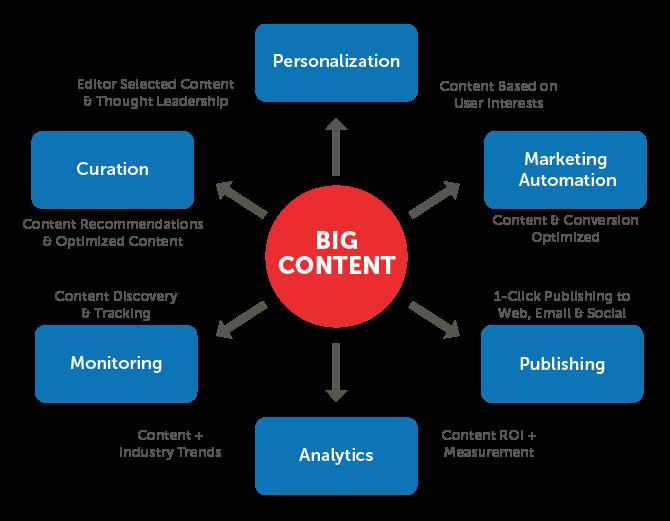 Big content là gì? Viết bài big content thế nào để gia tăng lượt share, view khủng?