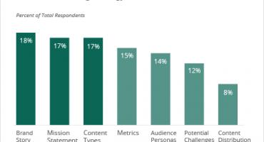5 chiến lược content marketing 2018 nhất định phải thực hiện